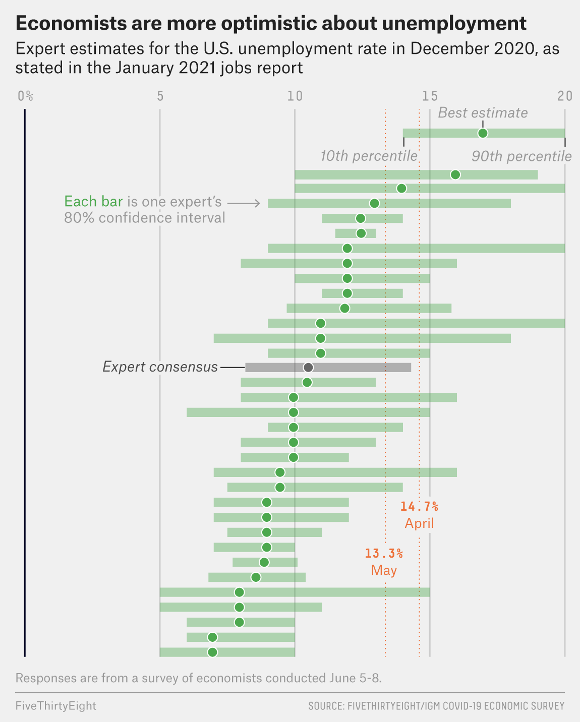 The Economists In Our Survey Are Slightly More Hopeful Than They Were Two Weeks Ago 2