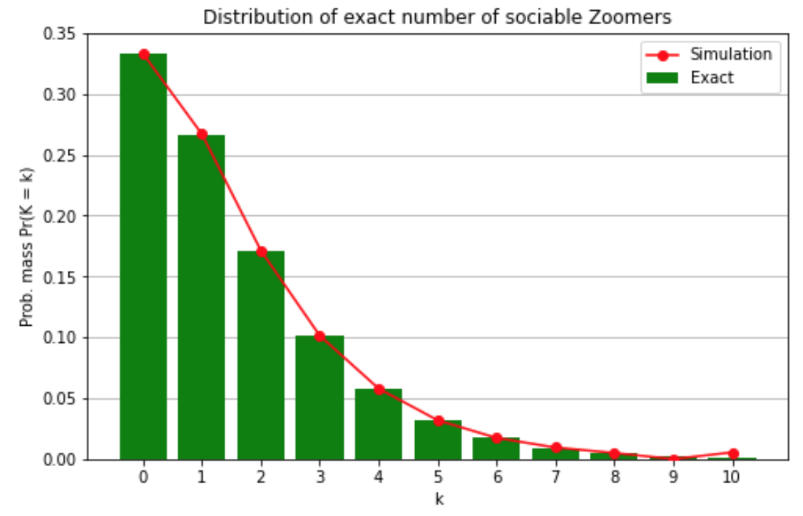 probability distribution for number of super-zoomers
