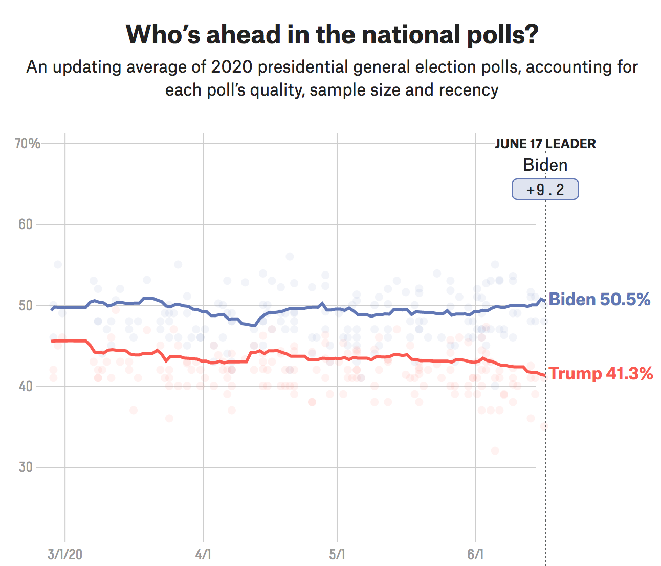 latest us polls betting calculator