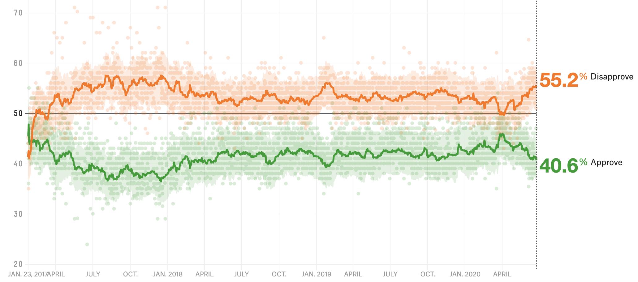 The Latest Senate Polls Show Some Good News For Democrats 1