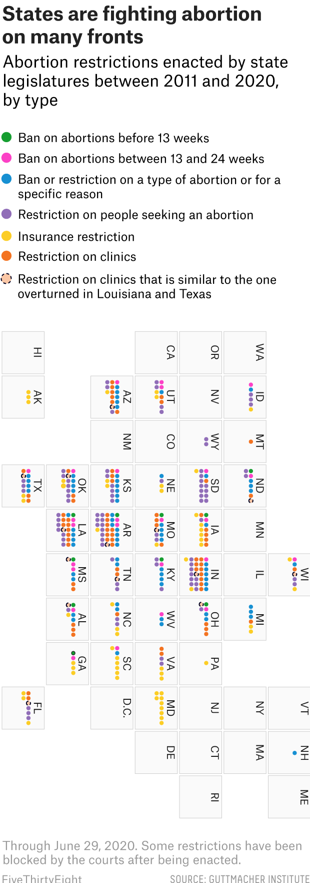 The Supreme Court Struck Down A Louisiana Abortion Law. Here's Where The Fight Could Head Next. 1