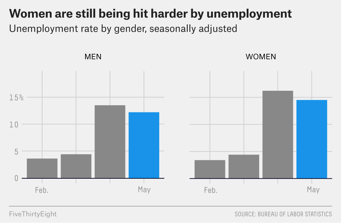 May's Jobs Report Brought Good News — But Not For Everyone 6