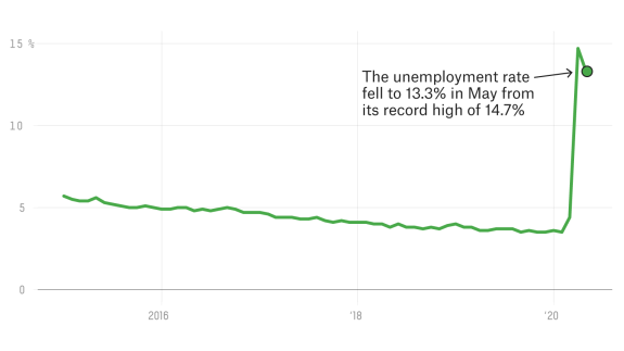 May's Jobs Report Brought Good News — But Not For Everyone