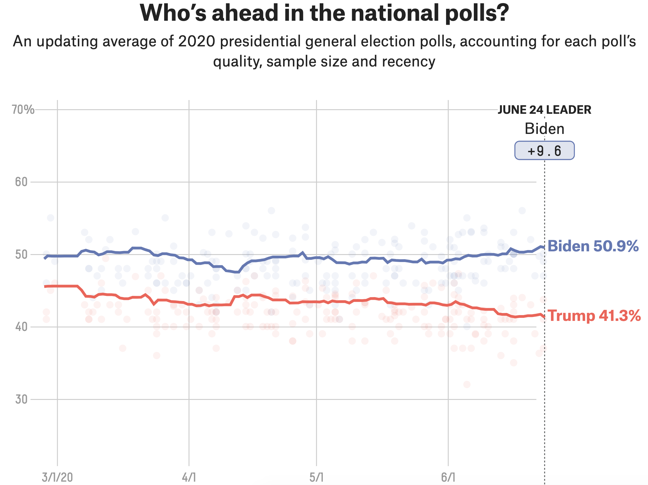 Why Biden's Polling Lead Is Different From Clinton's In 2016 1