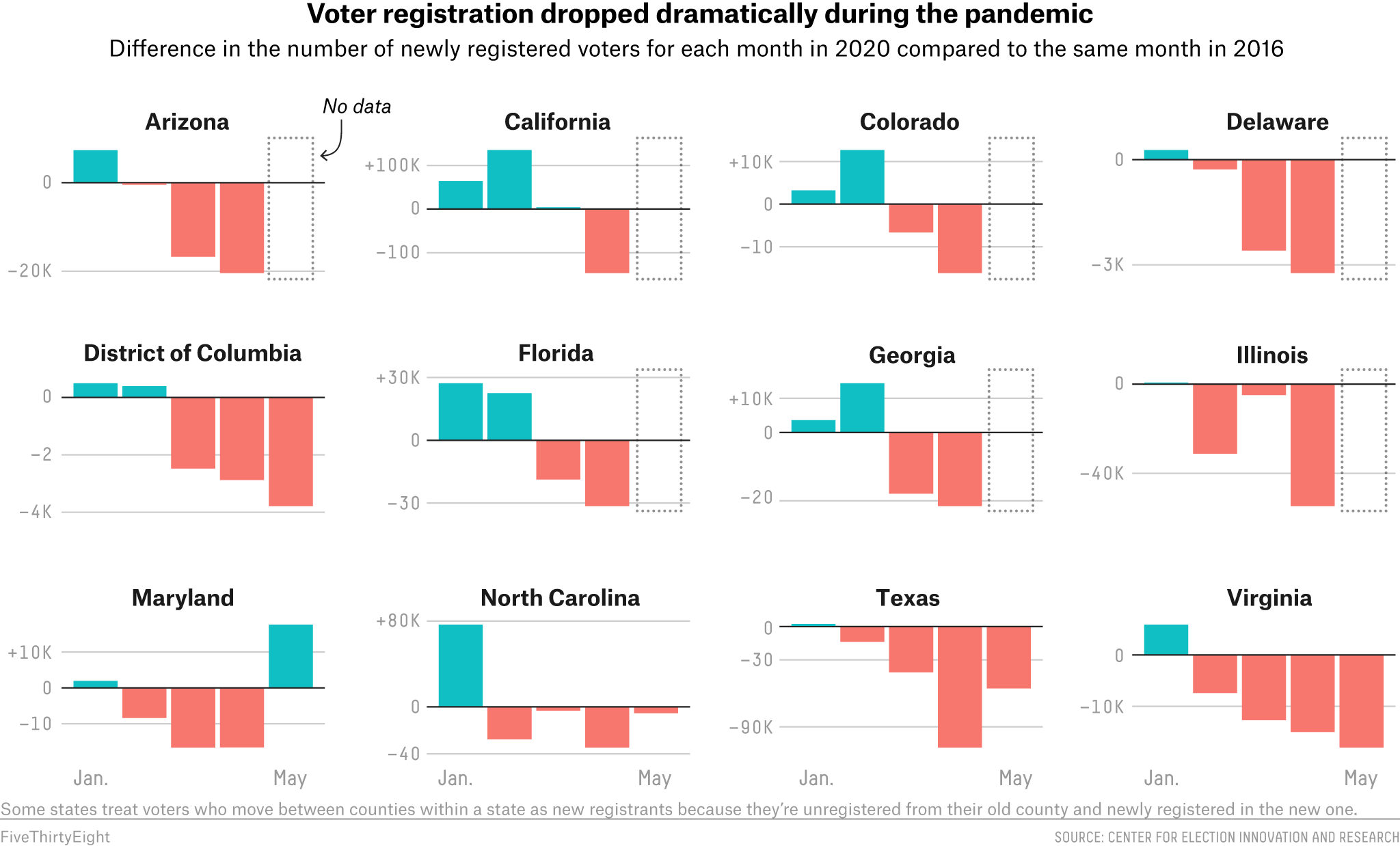 Voter Registrations Are Way, Way Down During The Pandemic 1