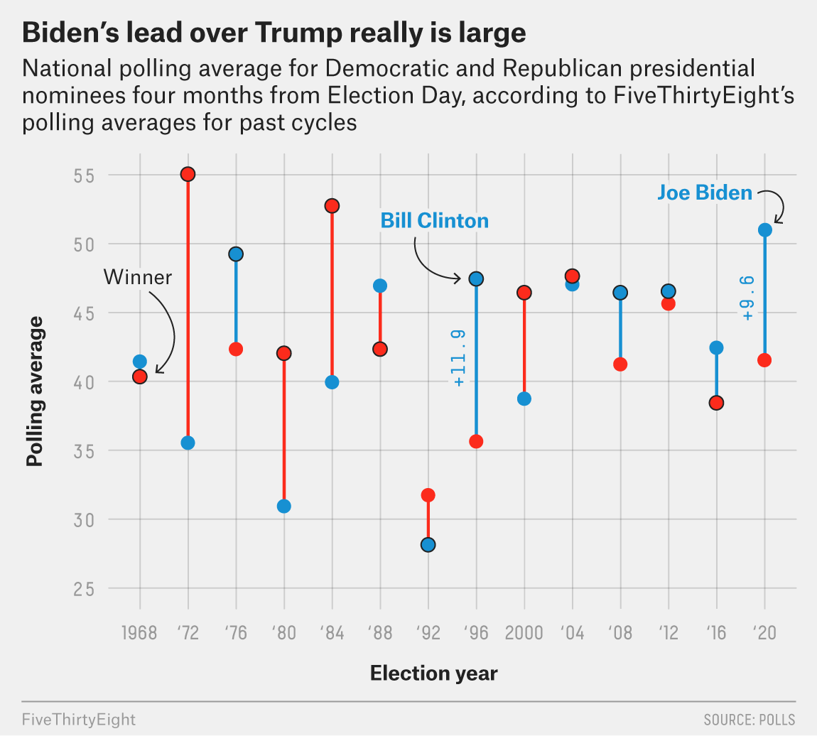 Biden Has A Historically Large Lead Over Trump, But It Could Disappear 1