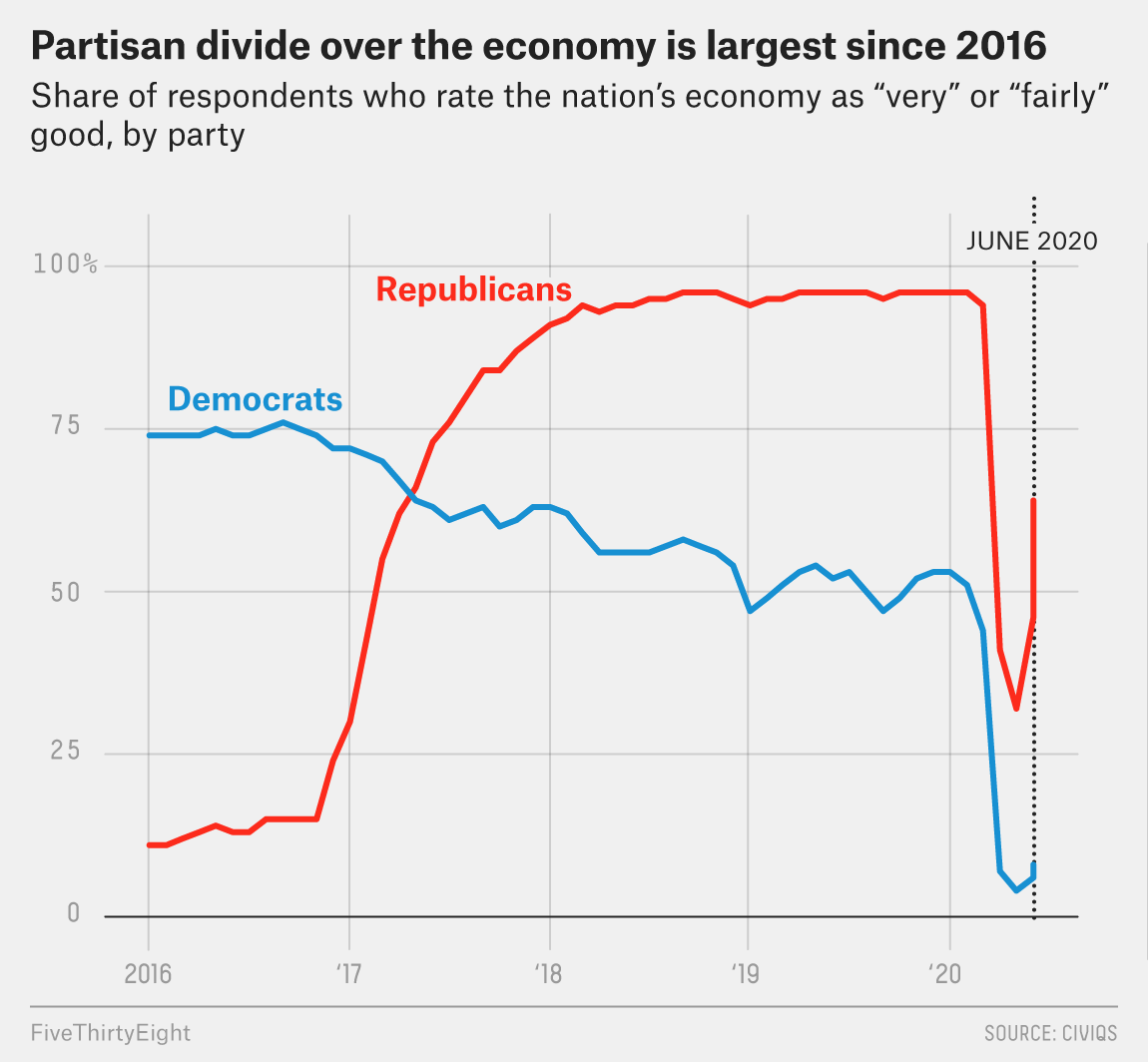 In 2008, Everyone Thought The Recession Was Bad. But in 2020, Many Americans' Views Depend On Their Party. 2