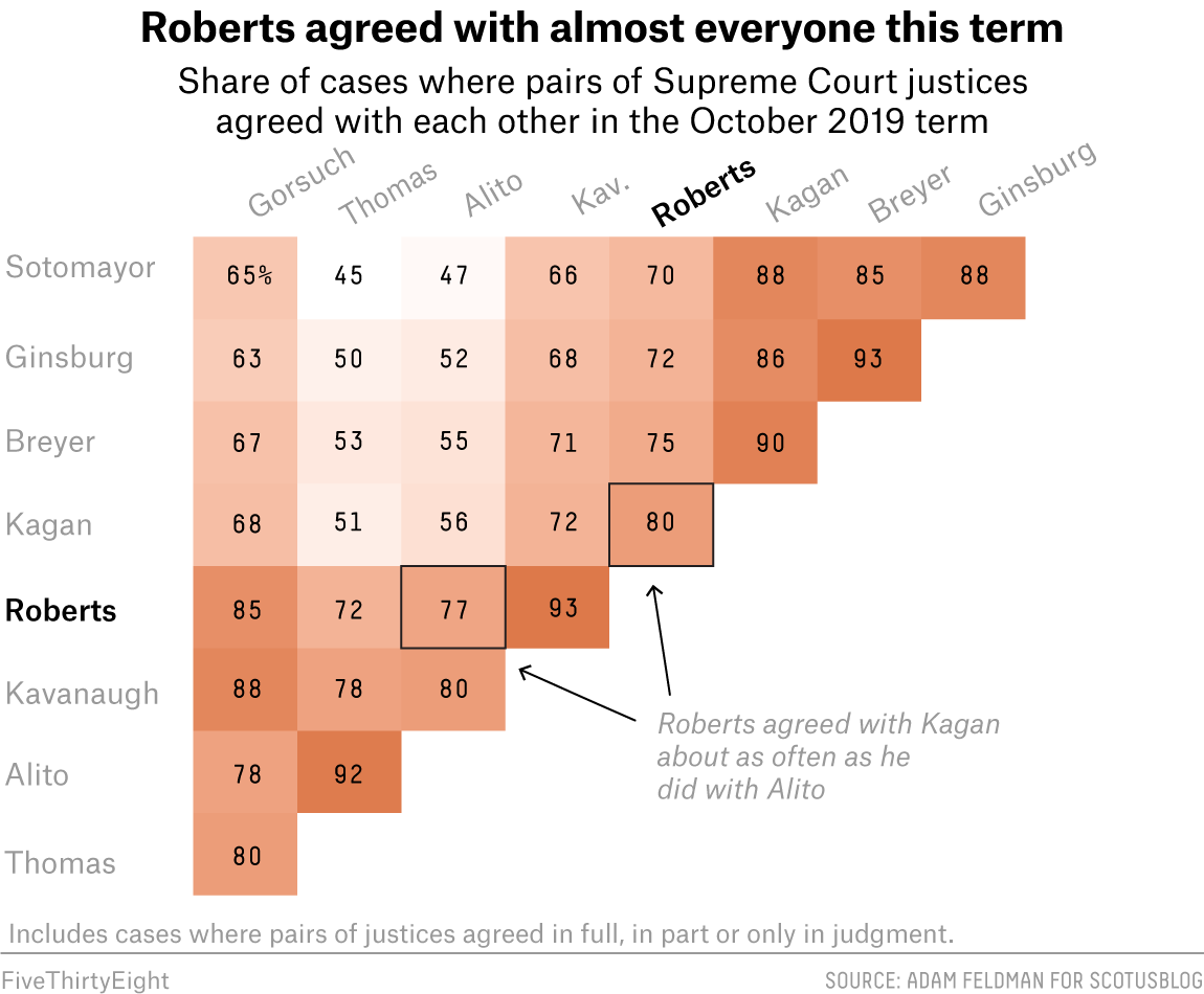 Roberts Is The New Swing Justice. That Doesn't Mean He's Becoming More Liberal. 1