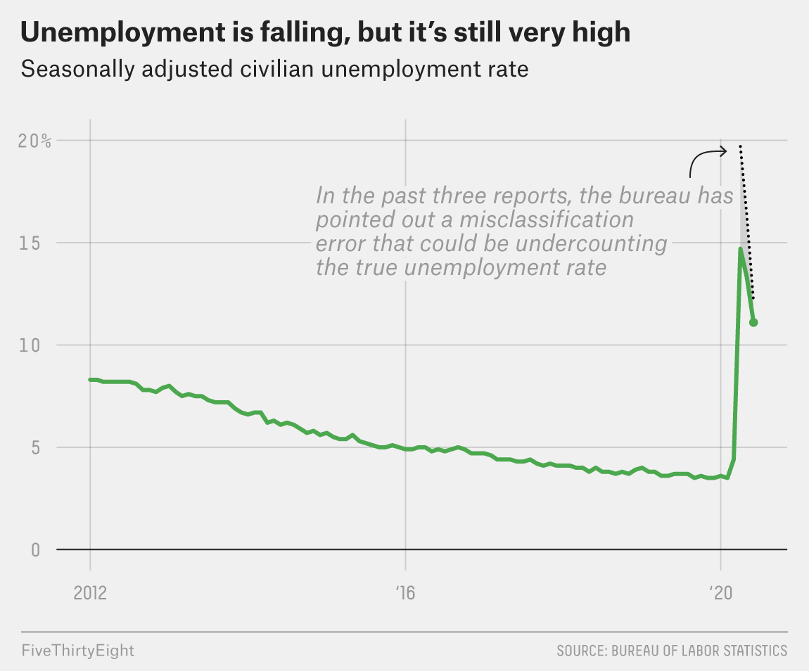 The Unemployment Rate Is Falling, But More People Are Losing Their Jobs Permanently 1