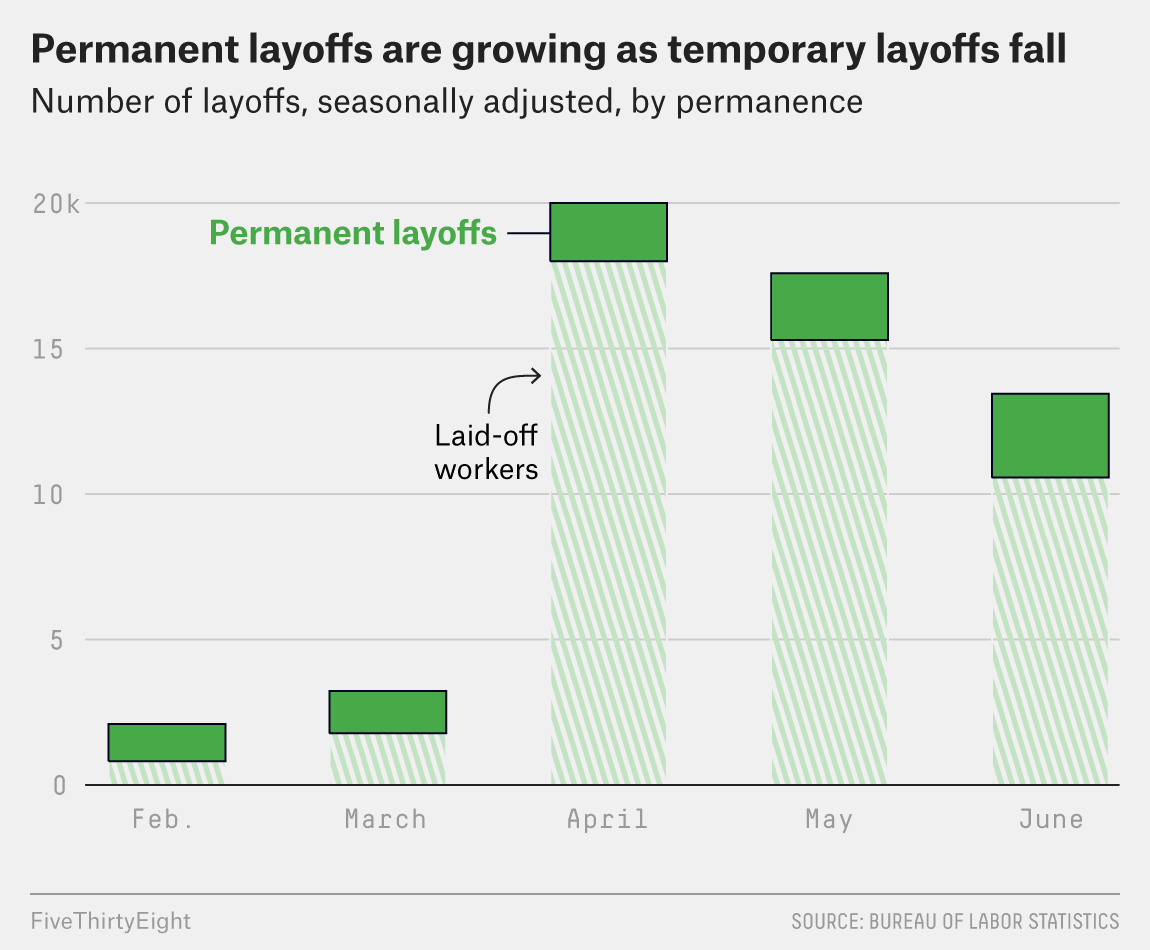 The Unemployment Rate Is Falling, But More People Are Losing Their Jobs Permanently 2