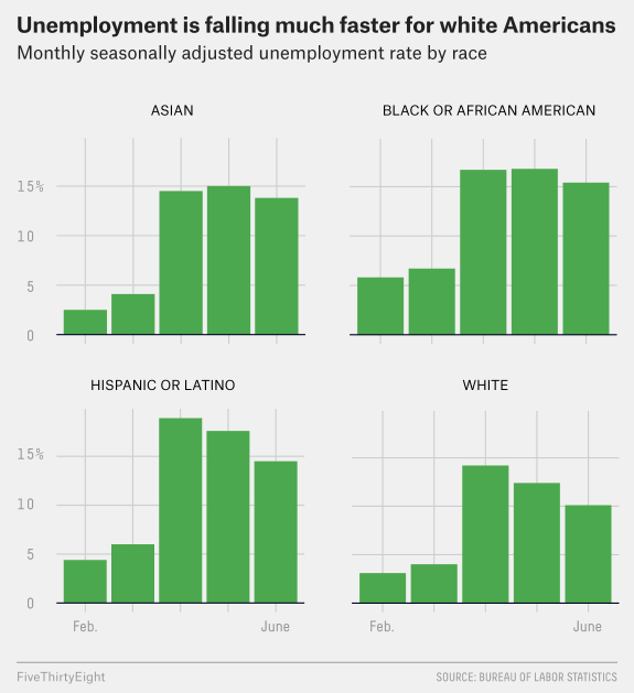 The Unemployment Rate Is Falling, But More People Are Losing Their Jobs Permanently