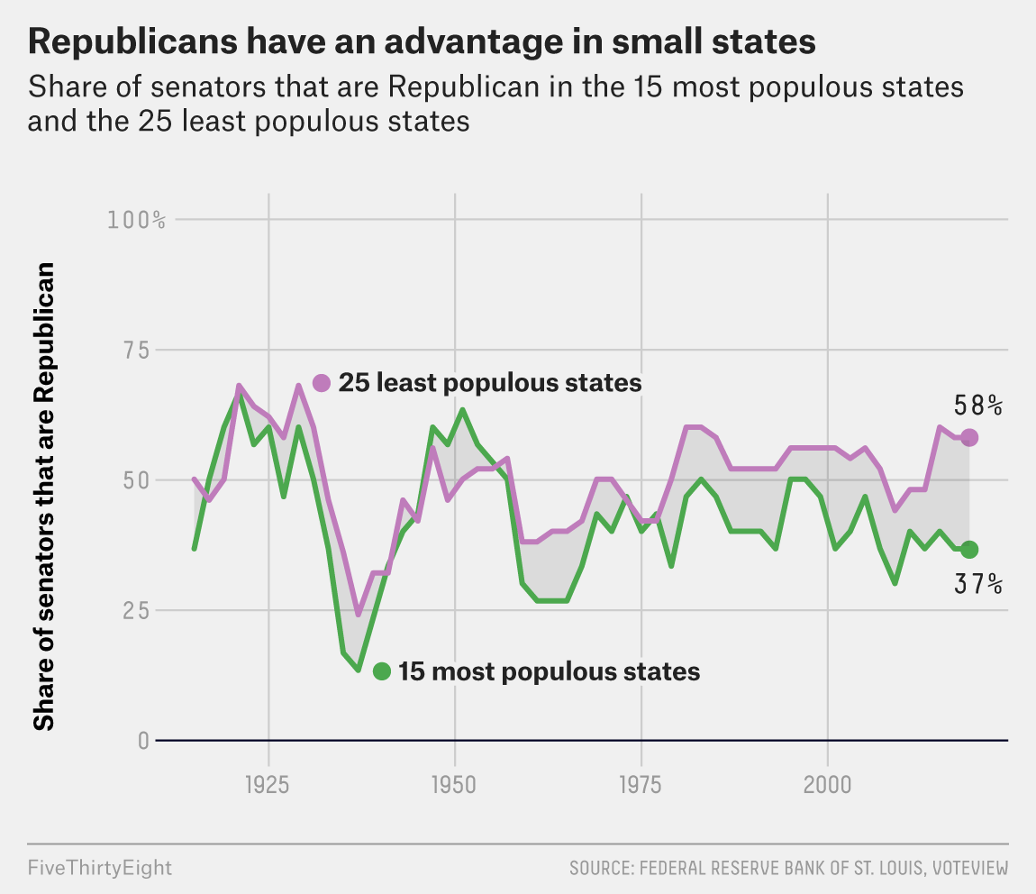 The Senate Has Always Favored Smaller States. It Just Didn't Help Republicans Until Now. 1
