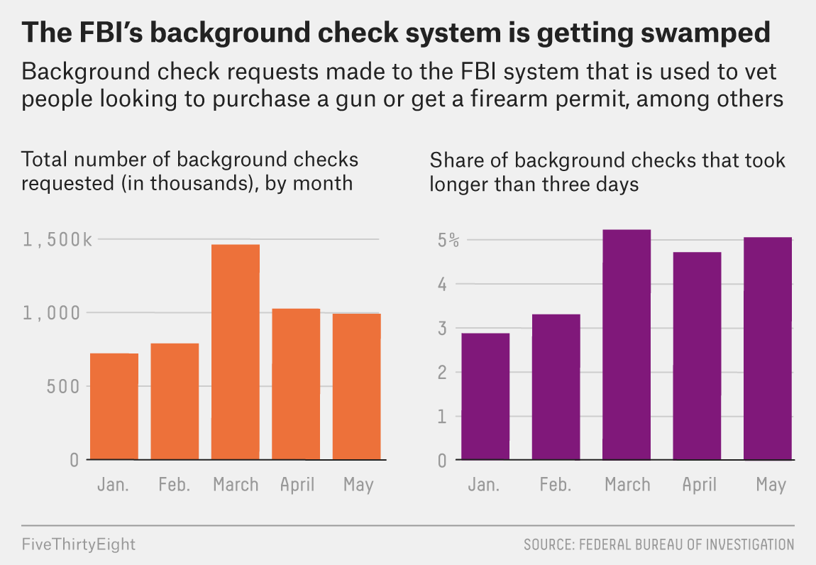 Gun Sales Are Surging, But Background Checks Aren't Keeping Up 1