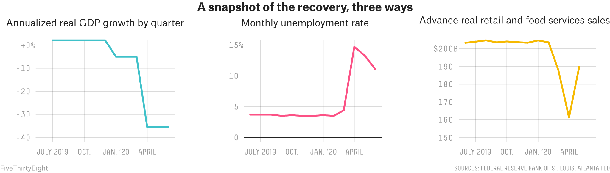 How The Experts Are Measuring The Economic Recovery 2