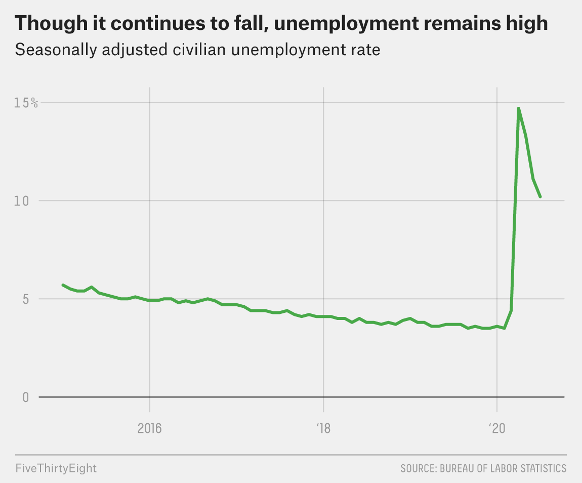 Yes, Unemployment Fell. But The Recovery Seems To Be Slowing Down. 2