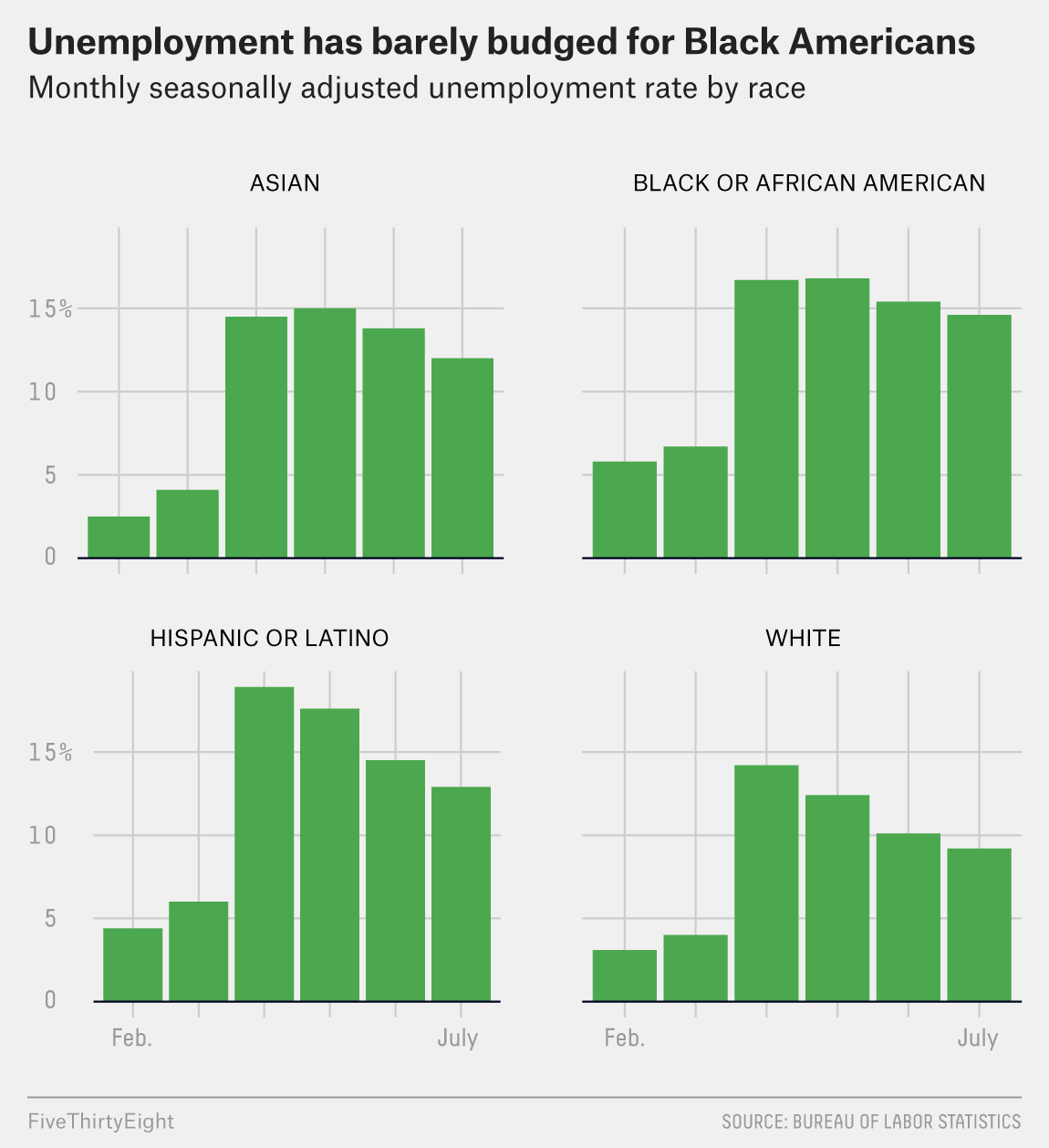 Yes, Unemployment Fell. But The Recovery Seems To Be Slowing Down. 5