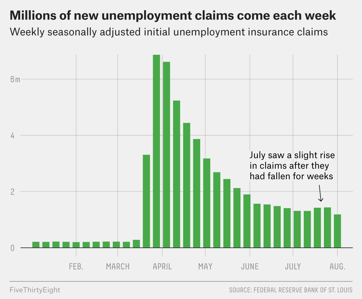 Yes, Unemployment Fell. But The Recovery Seems To Be Slowing Down. 3