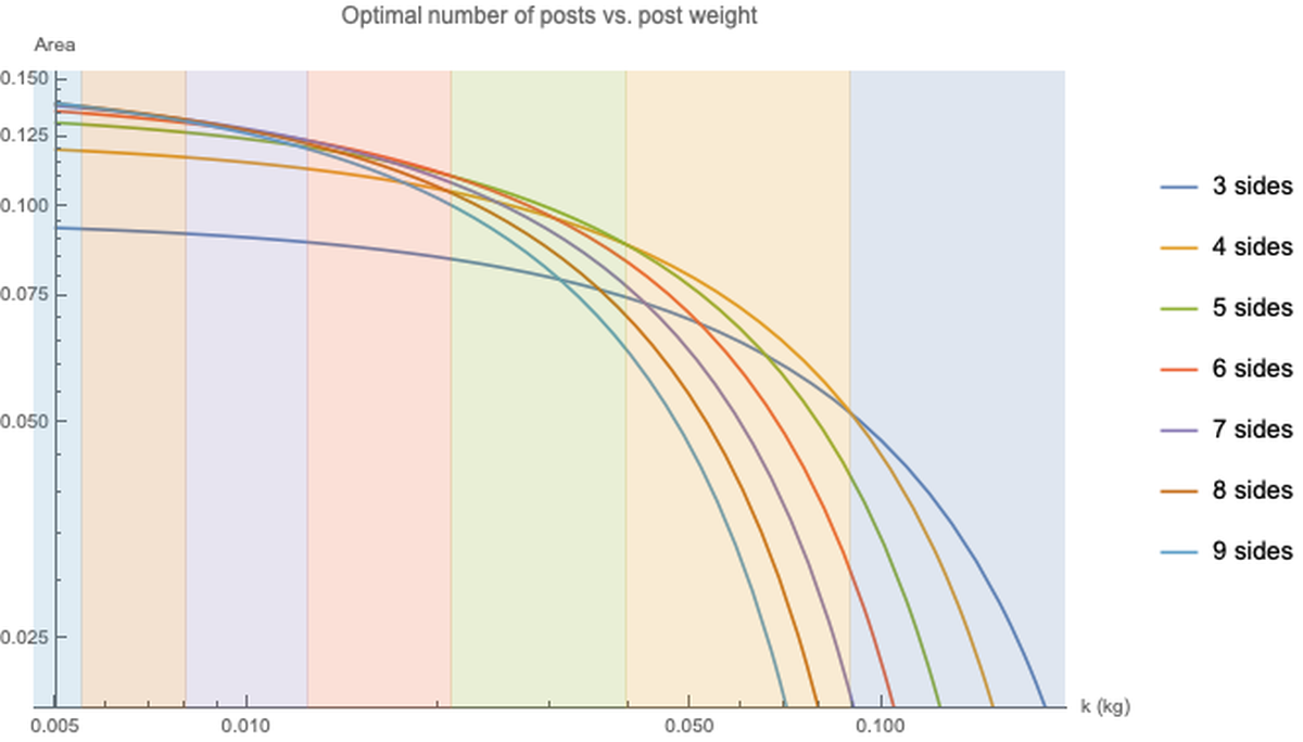 Optimal number of posts vs. post weight. For larger values of k, fewer posts are optimal.