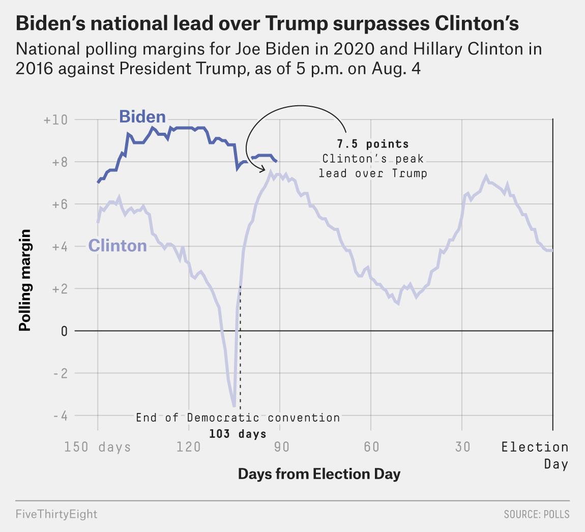 Biden Is Polling Better Than Clinton At Her Peak Fivethirtyeight