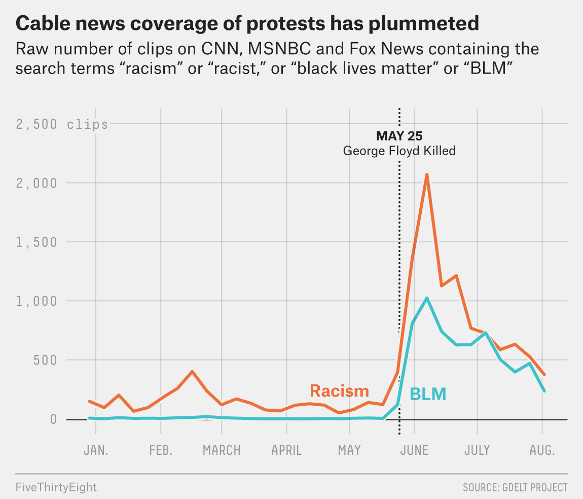 FiveThirtyEight - Support For Black Lives Matter Surged During Protests, But Is Waning Among White...
