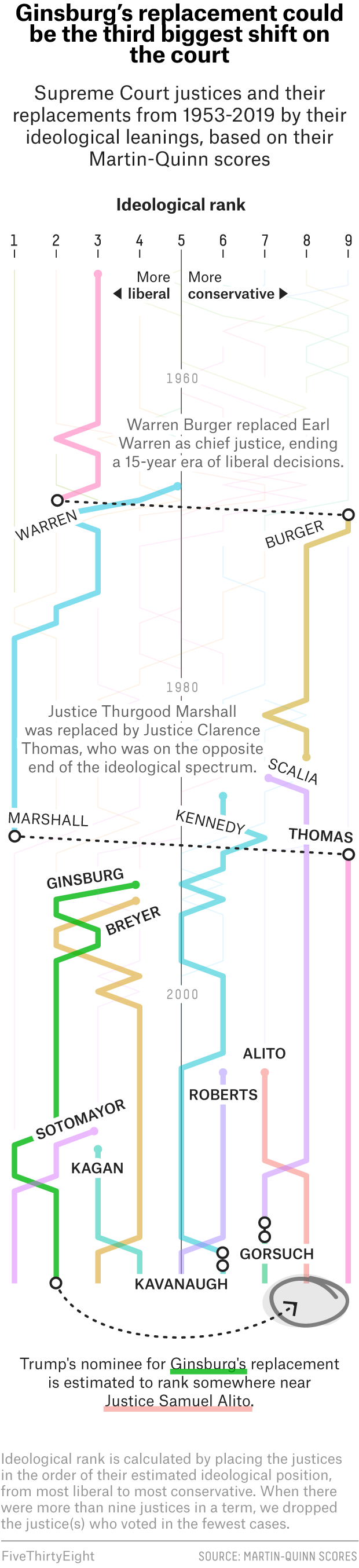 What The Supreme Court's Unusually Big Jump To The Right Might Look Like 2