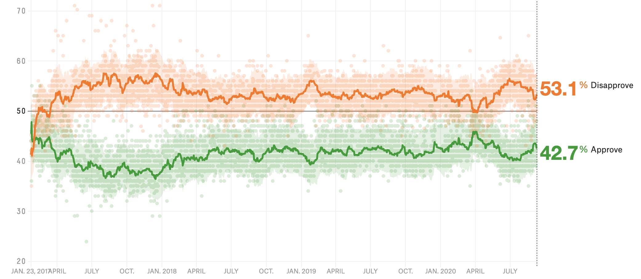 Trump And Biden Both Got Small Convention Bounces. But Only Biden Got More Popular. 1