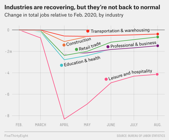 The Easy Part Of The Economic Recovery Might Be Over