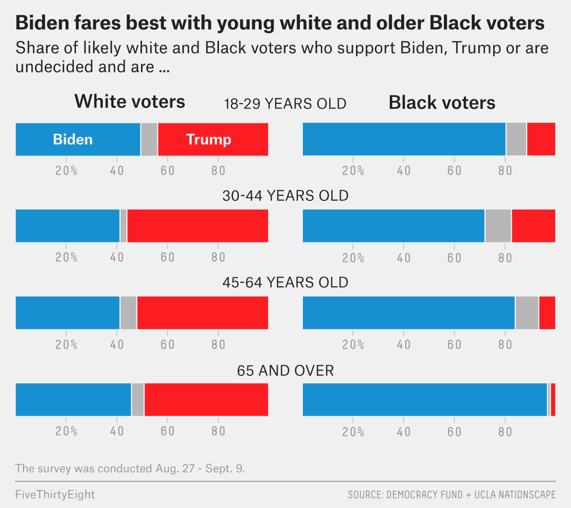 The Partisan, Gender and Generational Differences Among Black Voters Heading Into Election Day 1