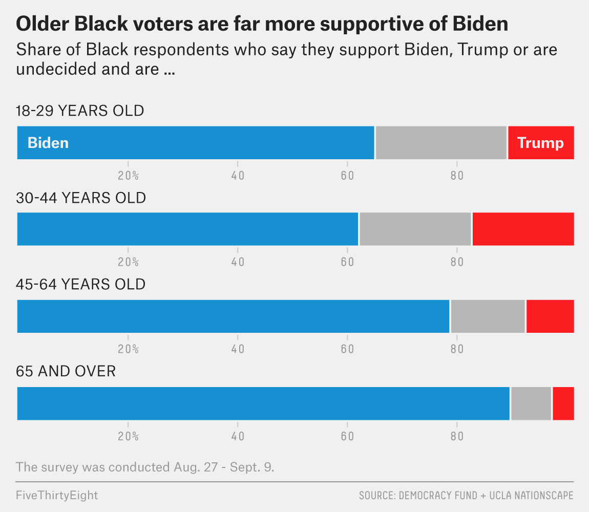 The Partisan, Gender and Generational Differences Among Black Voters Heading Into Election Day 2