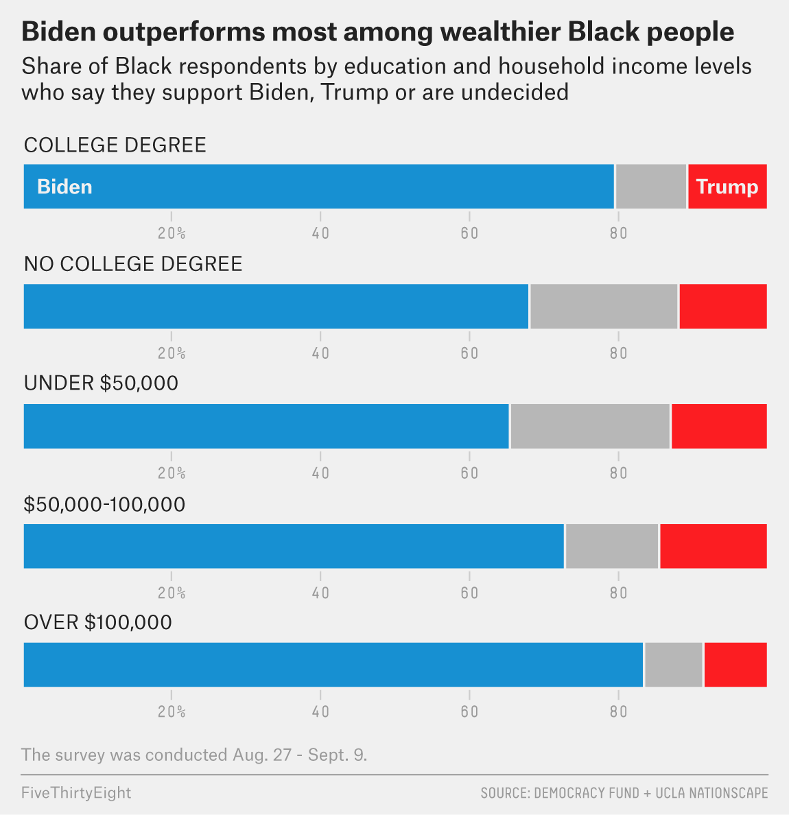 The Partisan, Gender and Generational Differences Among Black Voters Heading Into Election Day 3