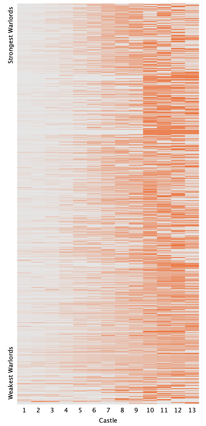 Complete results of the fifth Battle for Riddler Nation. Each row represents a strategy, and each column represents a castle. Cells are colored orange based on the number of soldiers deployed at that castle for a given strategy.