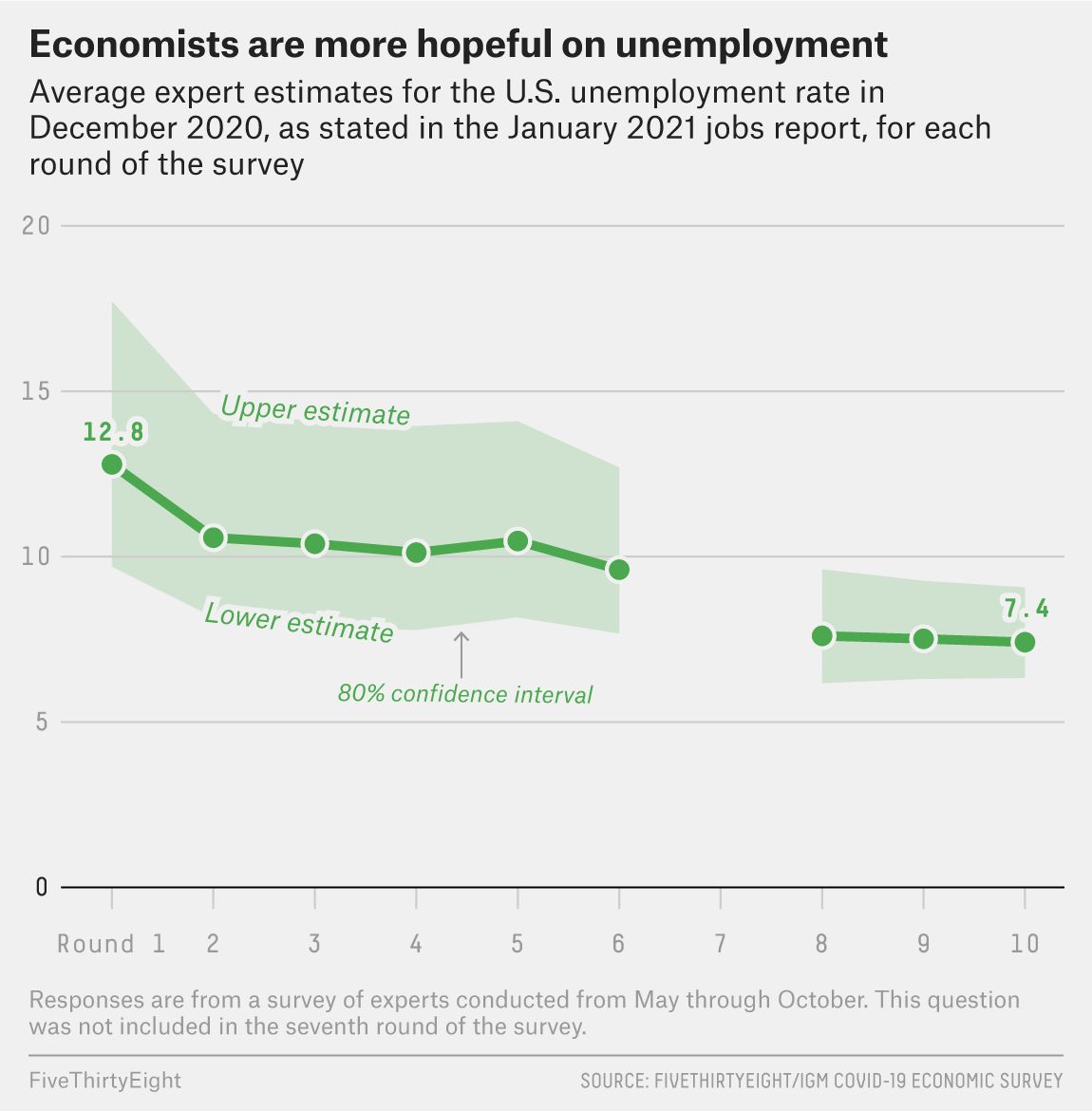 The Economy Won't Be Back To Normal Until 2022 Or Later, According To Our Survey Of Economists 1