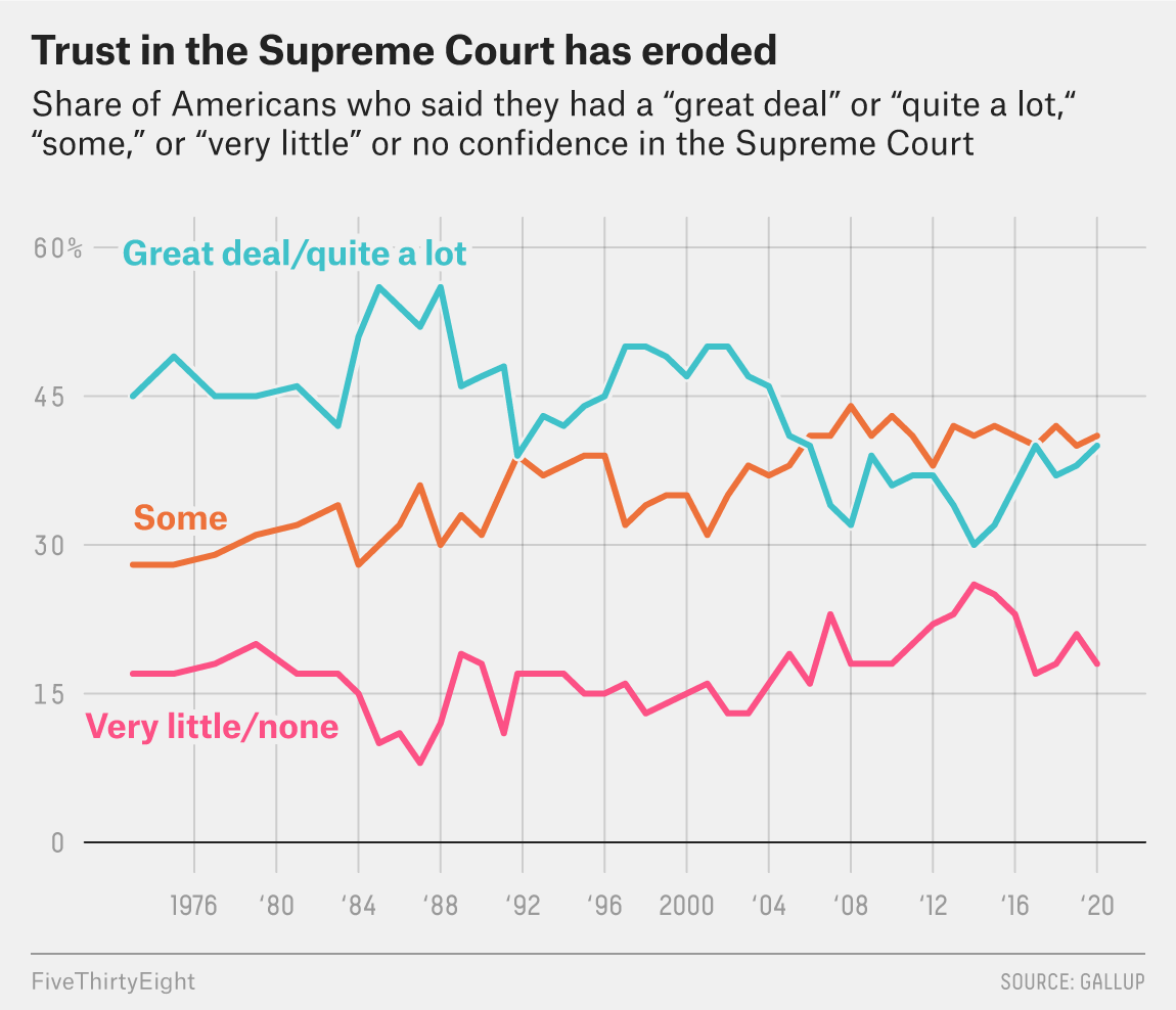 Why The Supreme Court's Reputation Is At Stake   FiveThirtyEight
