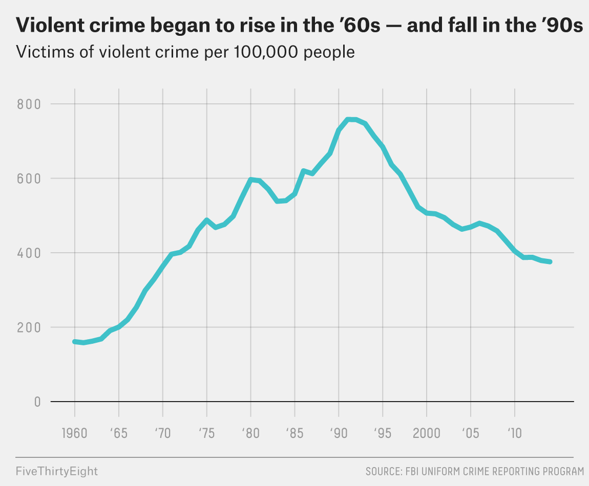 Trump Doesn't Know Why Crime Rises or Falls. Neither Does Biden. Or Any Other Politician. 1