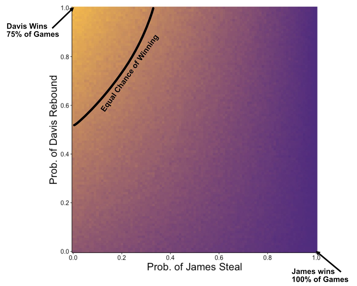 Probability of a James victory as a function of James's steal probability and Davis's rebound probability. The black curve shows where James and Davis have equal chances of winning the game.