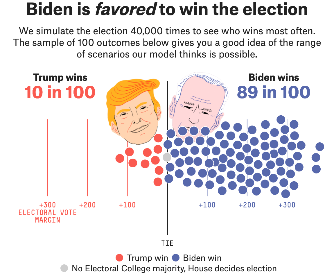 Biden's Favored In Our Final Presidential Forecast, But It's A Fine Line Between A Landslide And A Nail-Biter 1