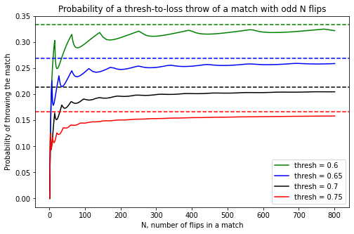 Probability the Birds blow a lead for different thresholds and number of matches. These curves exhibit some unexpected oscillating behavior.