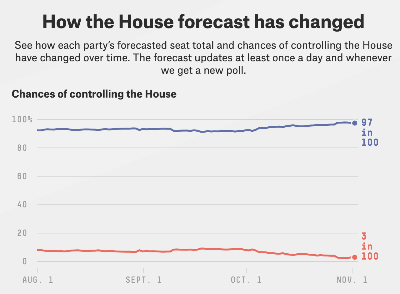 Final Forecast: Democrats Are Clear Favorites To Maintain Control Of The House 1