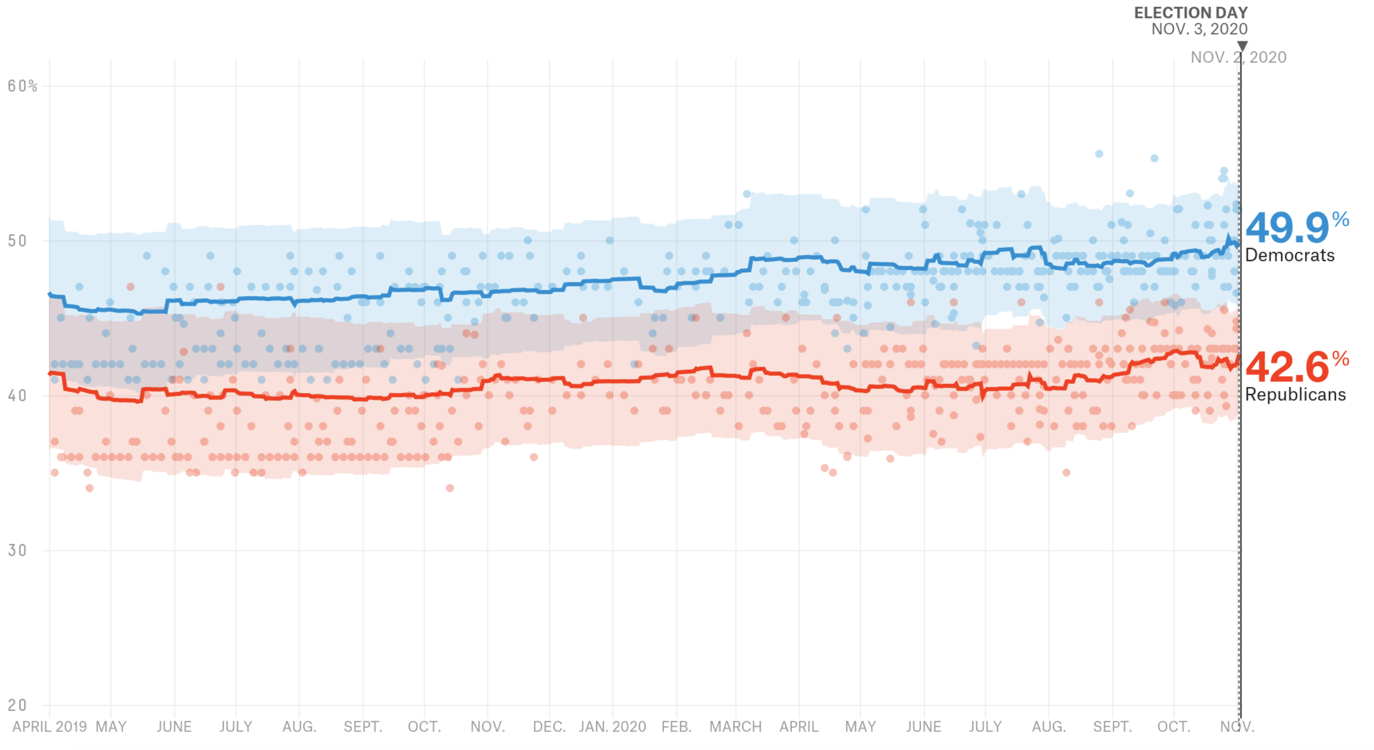 Final Forecast: Democrats Are Clear Favorites To Maintain Control Of The House 2