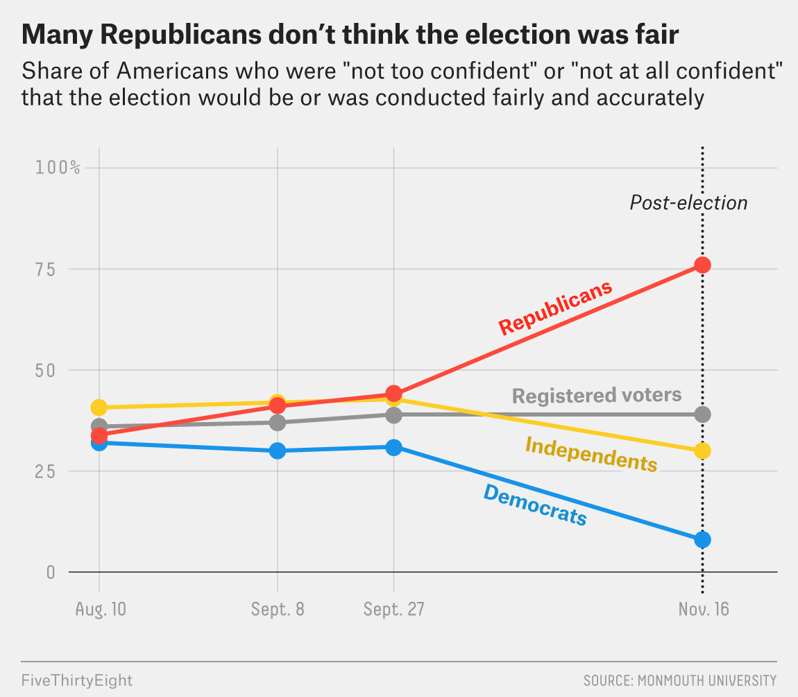More Republicans Distrust This Year's Election Results Than Democrats After 2016 1