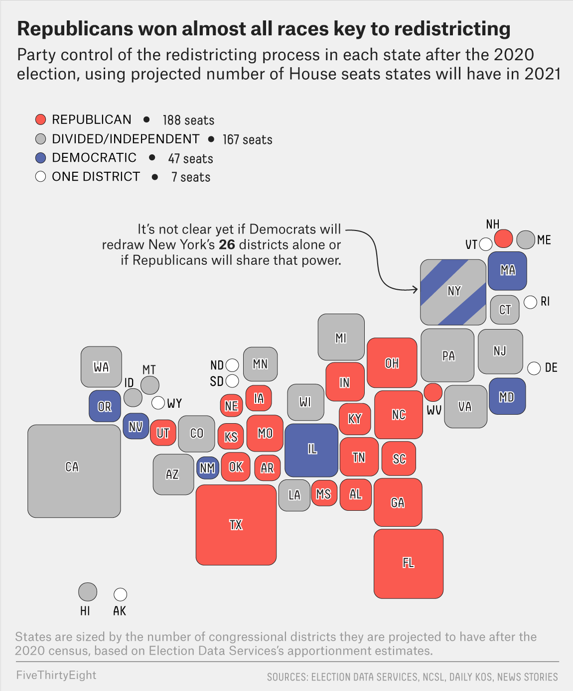 Republicans Won Almost Every Election Where Redistricting Was At Stake 1