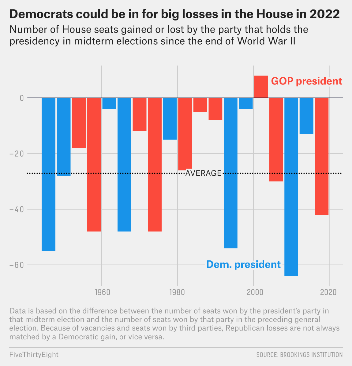 Republicans Are On Track To Take Back The House In 2022 1