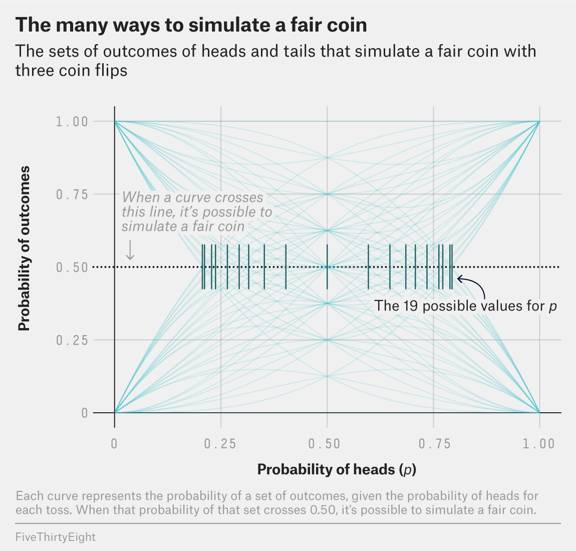 The sets of outcomes of heads and tails that simulate a fair coin with three coin flips. Each of the 64 polynomial curves represents a set of outcomes. Where each curve crosses 0.50 is where it's possible to simulate a fair coin.