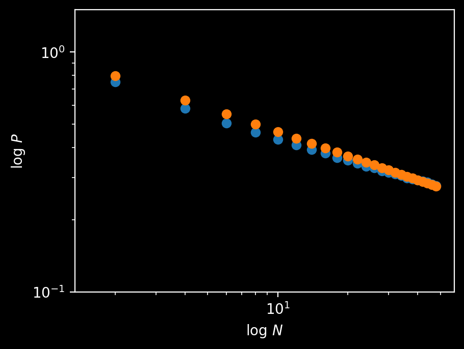 Logarithmic axes. A discrete orange function decays with 1 over the cube root of N, while the blue function is slightly below but very close to the orange function. The blue function represents the solutions to the Riddler Classic for different numbers of snowboarders.