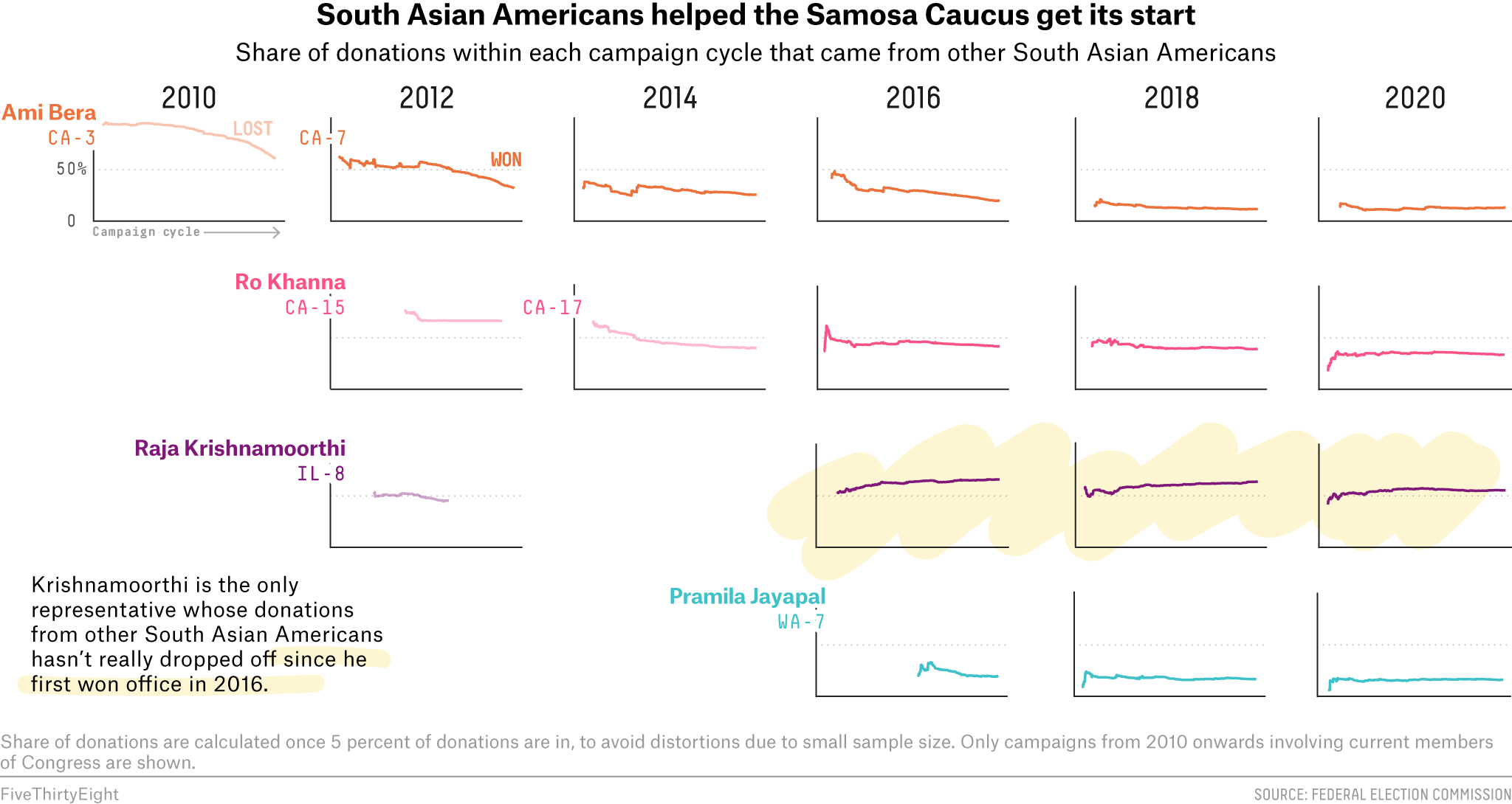 Many South Asian Americans Tap Into Their Community To Kick-Start Their Political Careers 4