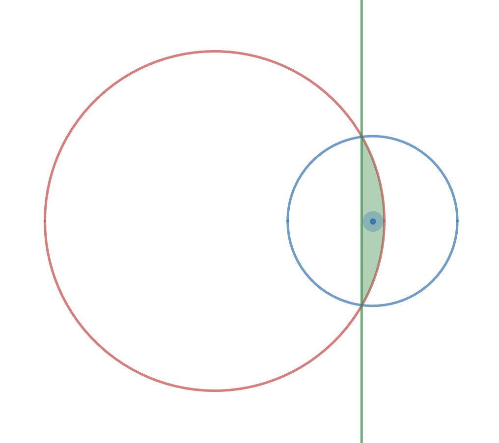 Small circle balanced on the rim of a larger circle twice the size. The region in which the center of the small circle can be so that it balances is highlighted, lying between an arc and a chord.
