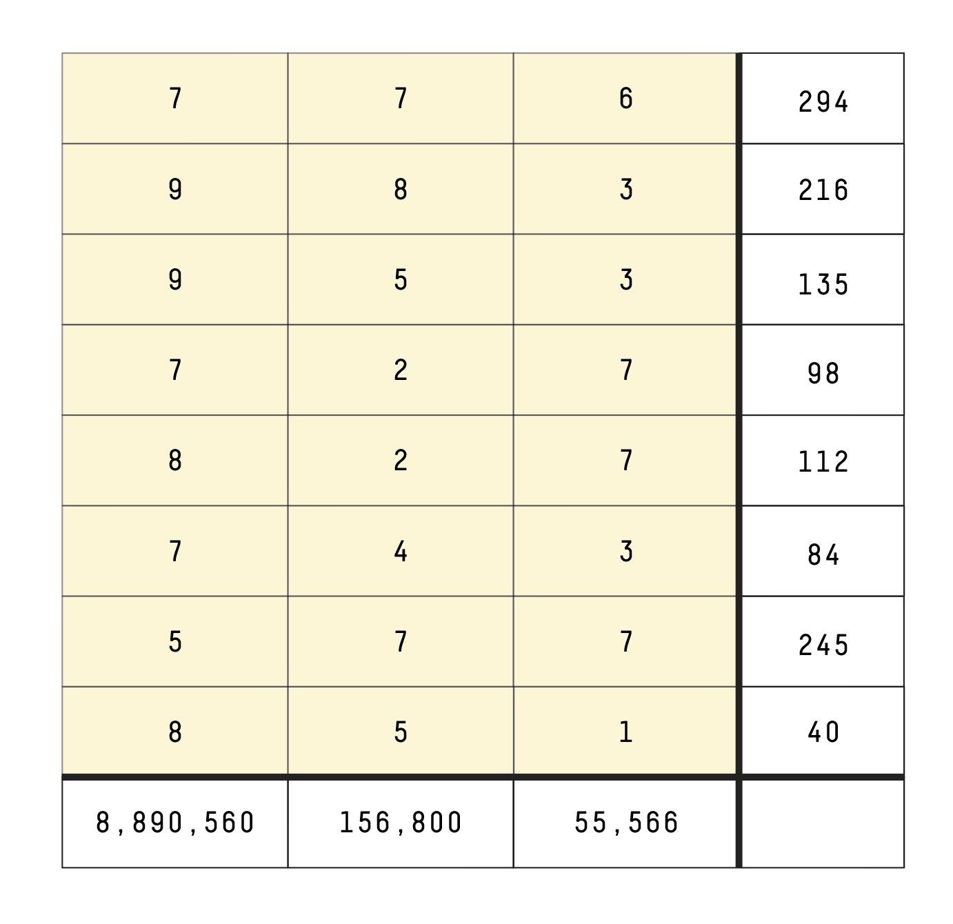 Table for eight three-digit numbers. The products of the three digits in each number are, respectively, 294, 216, 135, 98, 112, 84, 245 and 40. The product of the hundreds digits is 8,890,560. The product of the tens digit is 156,800. The product of the ones digit is 55,566. The eight numbers turned out to be: 776, 983, 953, 727, 827, 743, 577 and 851.