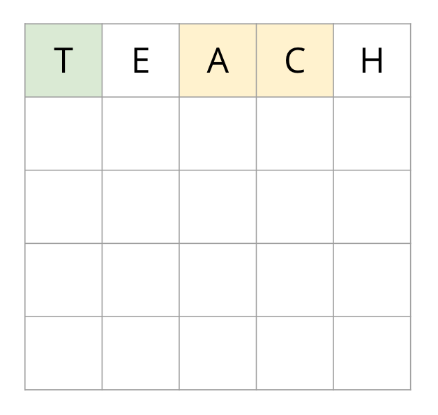 Guess 1: TEACH. T is in the correct position, A and C are not.