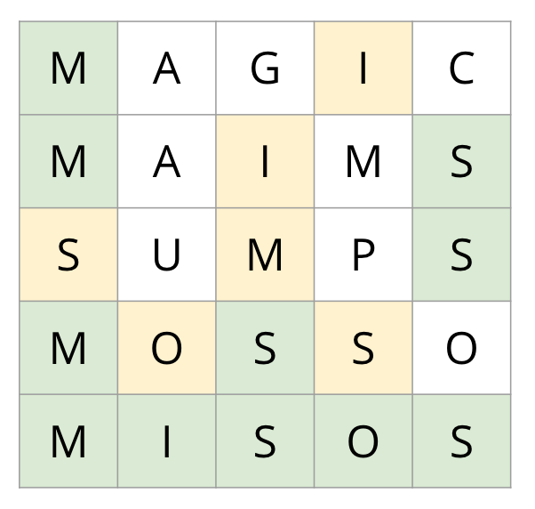 Guesses: MAGIC, MAIMS, SUMPS, MOSSO, and MISOS. In MAGIC, M is in the correct position, I is not. In MAIMS, M and S are in the correct positions, I is not. In SUMPS, the last S is in the correct position, the first S and the M are not. In MOSSO, the first M and the first S are in the correct positions, the first O and the second S are not. MISOS is the correct word.