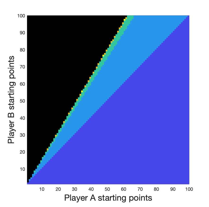 Graph showing who wins, based on Player A's and Player B's starting numbers of points. Player A wins when Player B less than phi times as many points.